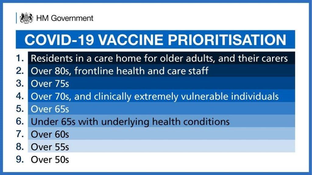 COVID19 Vaccine Priority 9 step list